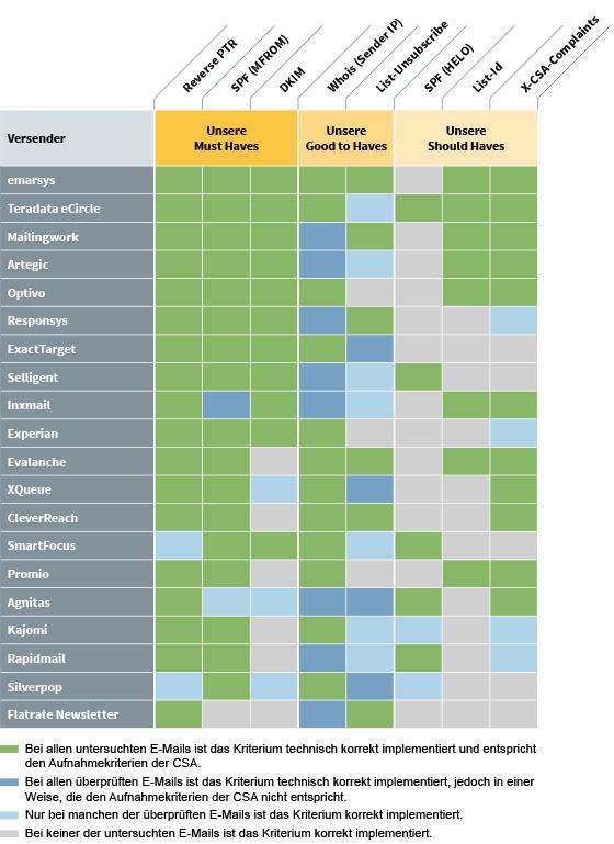 Publicare Plattform Vergleich