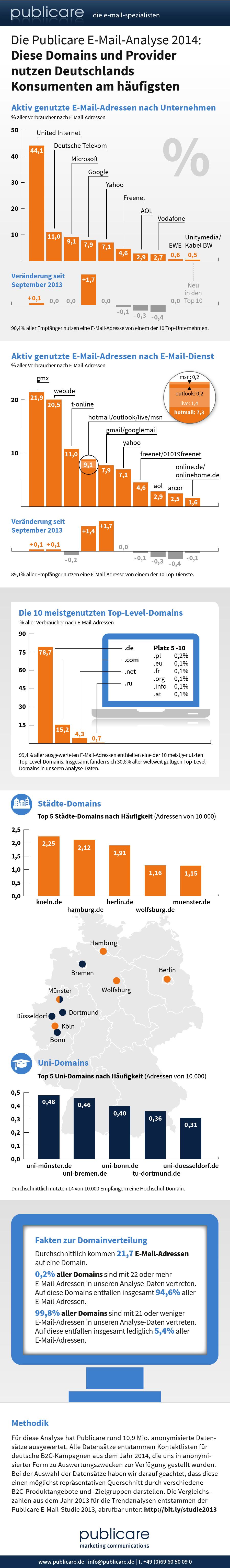 Publicare E-Mail Studie 2014