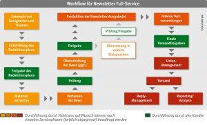 Publicare - Kundennewsletter, Workflow