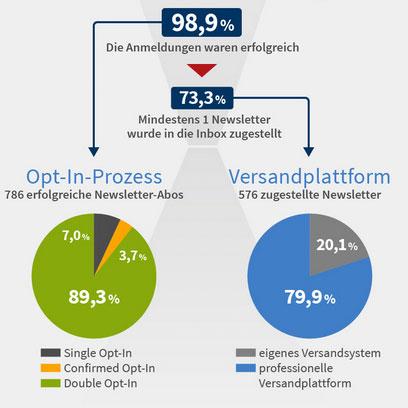 Die Publicare eCommerce-Studie 2015