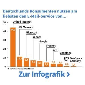 Publicare - Die Publicare E-Mail-Studie 2013 für Deutschland