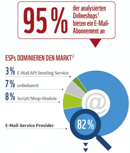 Publicare ESPs im Ecommerce Infografik