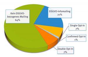 Re-Optin wegen DSGVO? So verhielten sich die untersuchten Firmen