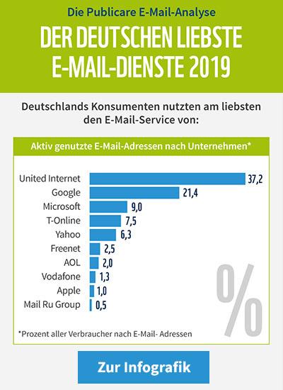 Der Deutschen liebste E-Mail Dienste 2019