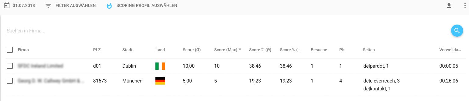 LeadLab Screenshot aus unserem Test