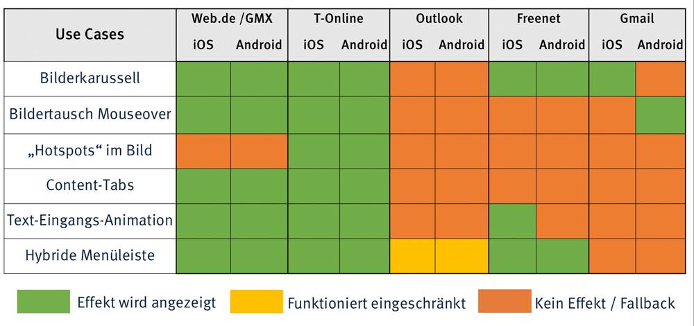 Testergebnisse: dynamische Effekte in mobilen Apps