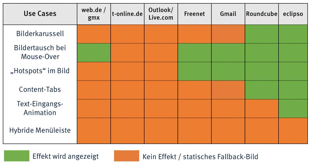 Testergebnisse: dynamische Effekte in Webmailern