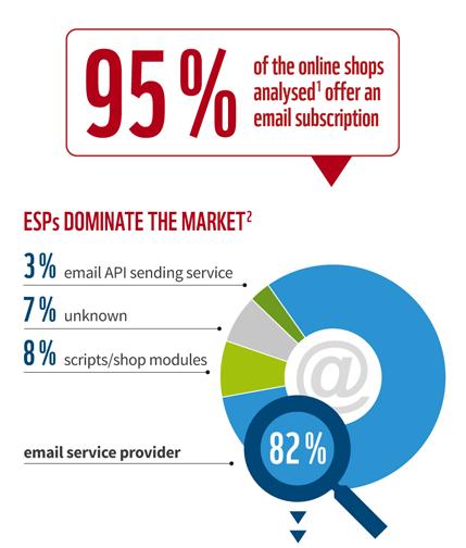 Popular ESPs Online Shops EN
