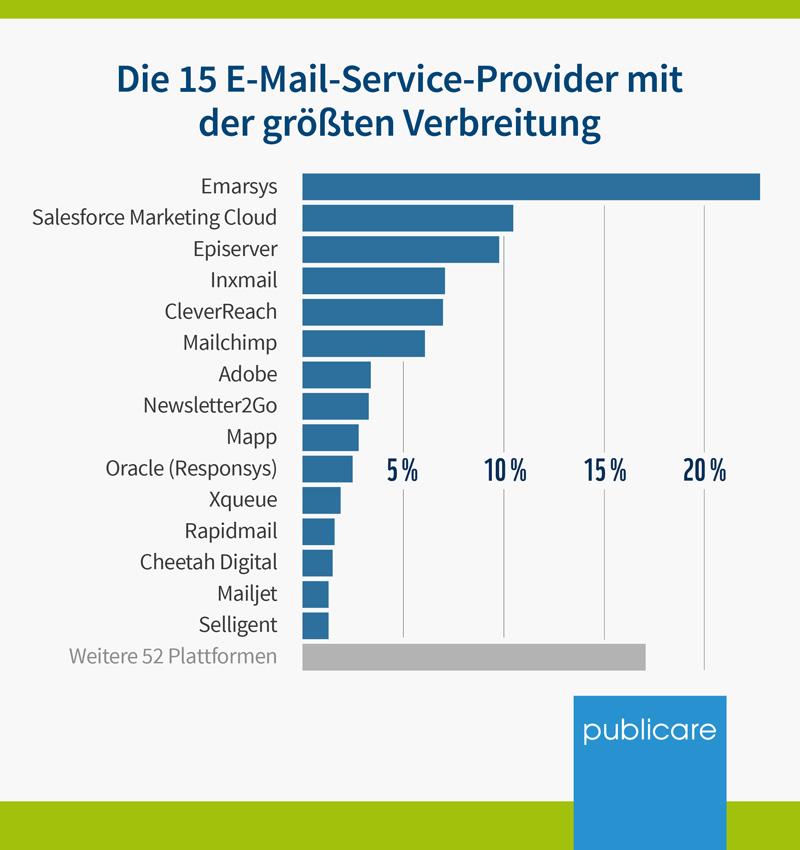 Die 15 E-Mail-Service-Provider mit der größten Verbreitung