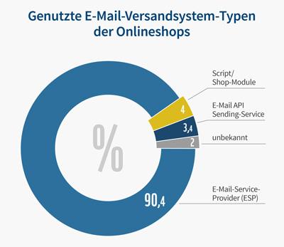 E-Mail-Versandsystem-Typen