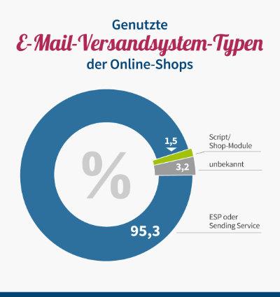 E-Mail-Versandsystem-Typen der Online-Shops
