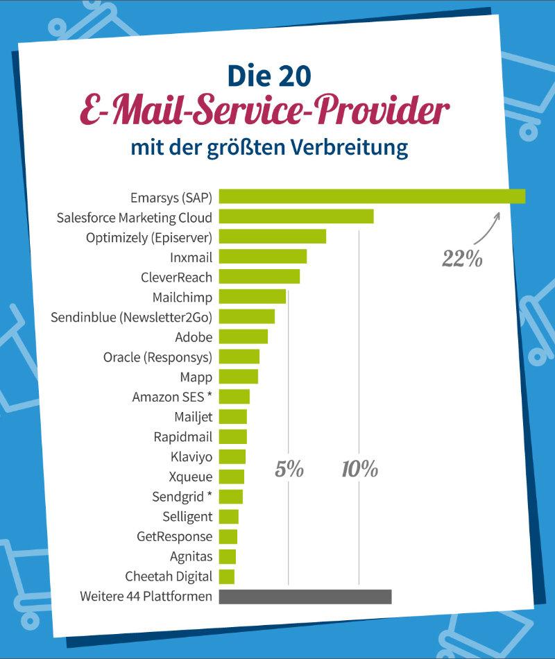 publicare-infografik-Marktanteile-ESPs2021