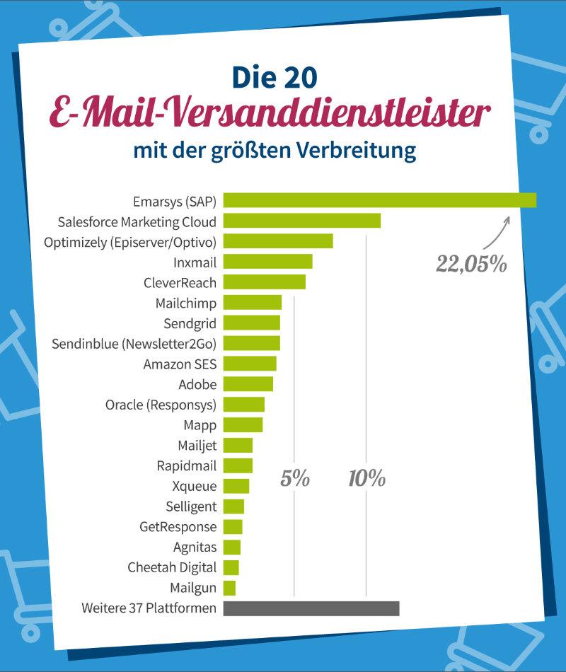 publicare-infografik Marktanteile Top 20 Versender Ecommerce 2021
